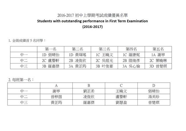 初中上學期考試成績表現優異表揚_名單.jpg